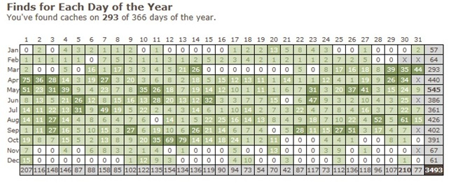 Days of the Year as at 25-Feb-12