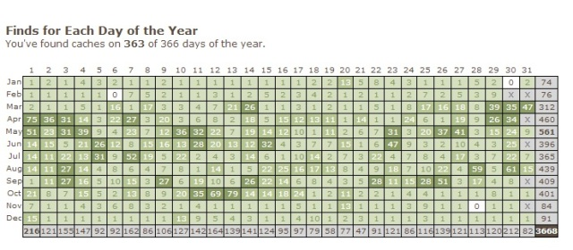 Days of the Year as at Jan 29