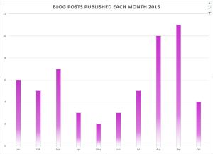 Blog Posts per month